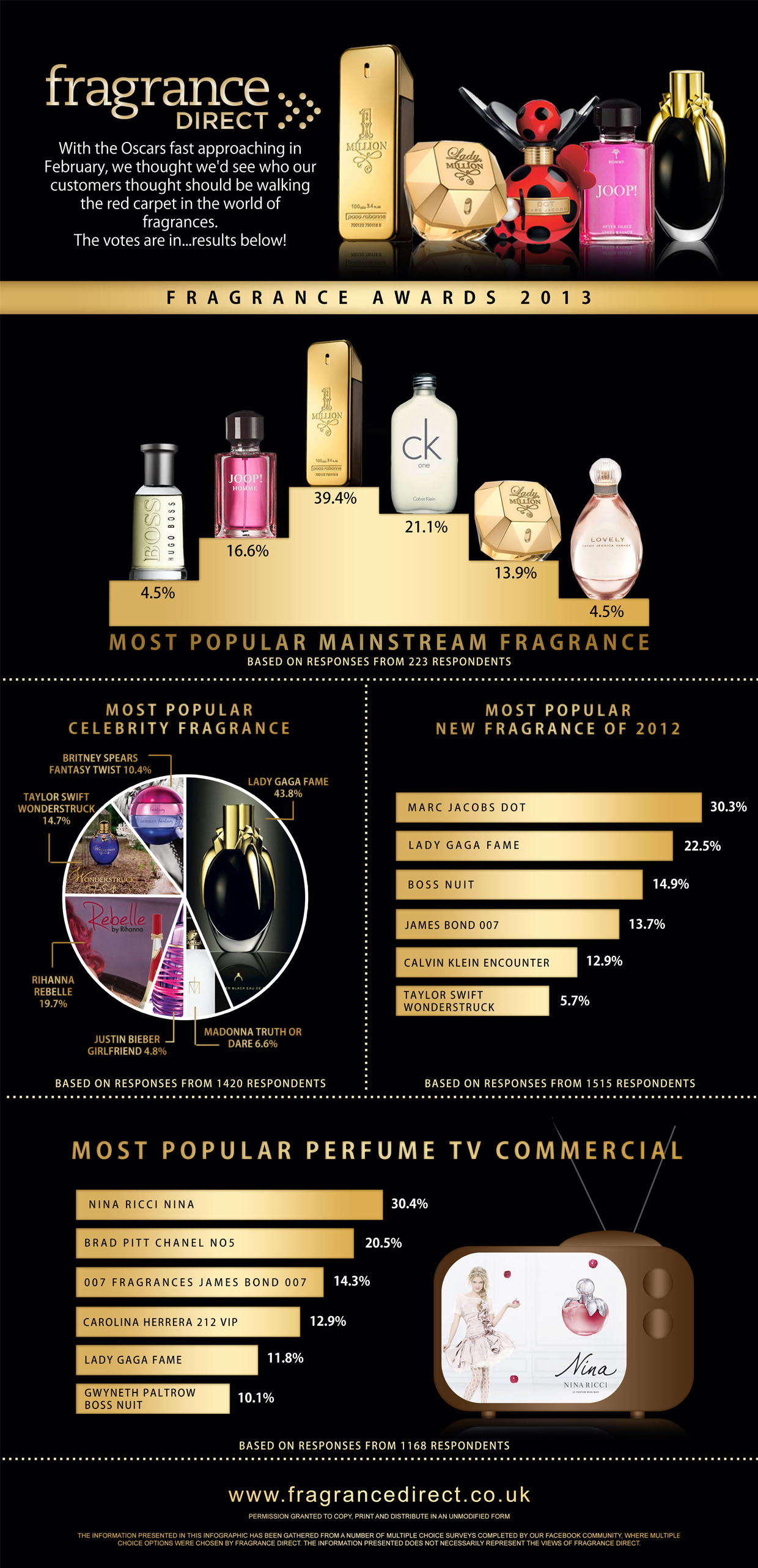 Fragrance Direct Reveal Their Perfume Hits For 2012